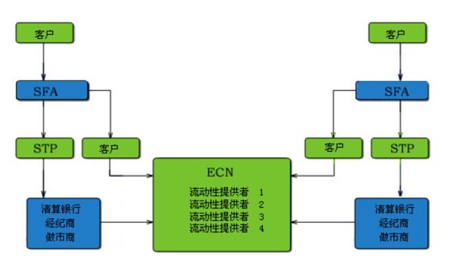 ECN模式