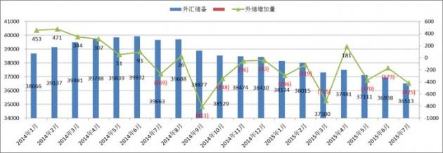 中国外汇储备量
