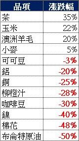 近一年大宗商品涨跌榜
