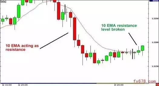 如何识破交易中的假象?