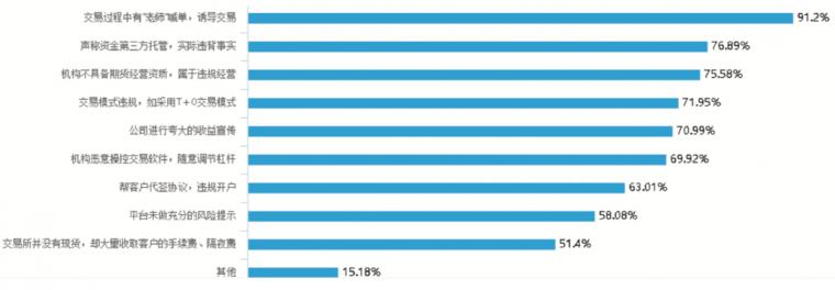 017投资陷阱及维权报告:现货投诉高达95%