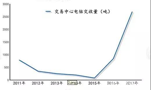 无锡不锈钢电子交易中心镍钴交收量连续两年成倍增长 占比全国消费量近半