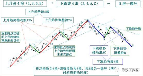 《易然战法》技术课件连载(九)