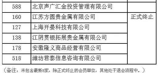 青岛国际有色清退会员单位